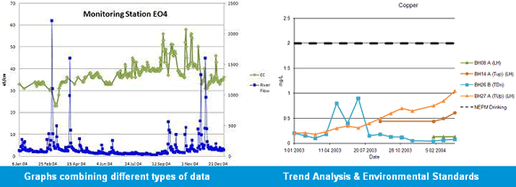 ESdat Mann Kendall Trend Analysis and Graphs